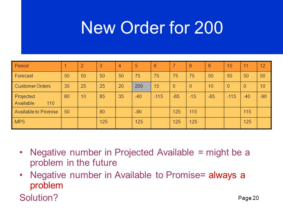 New Order for 200 Period. 1. 2. 3. 4. 5. 6. 7. 8. 9. 10. 11. 12. Forecast. 50. 75. Customer Orders.