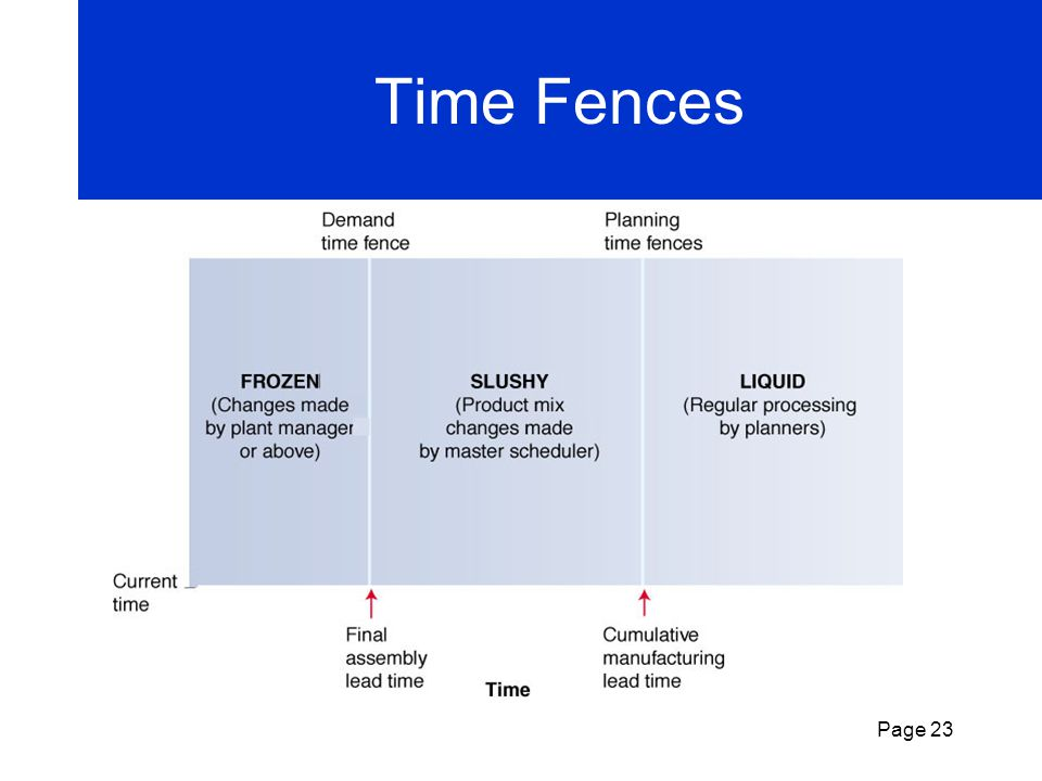 Time Fences