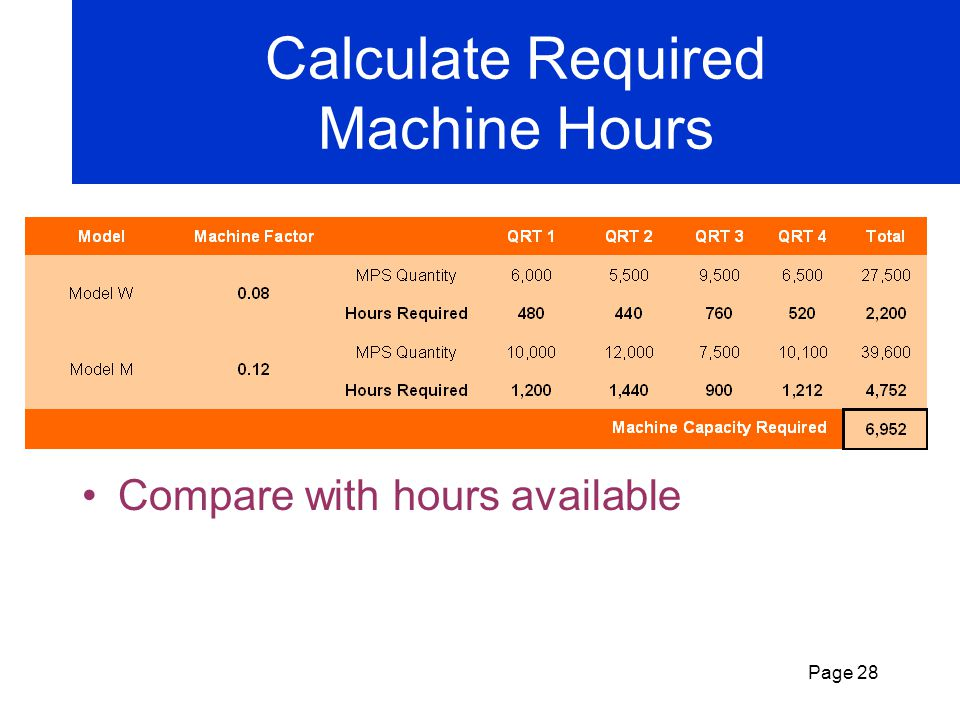 Calculate Required Machine Hours