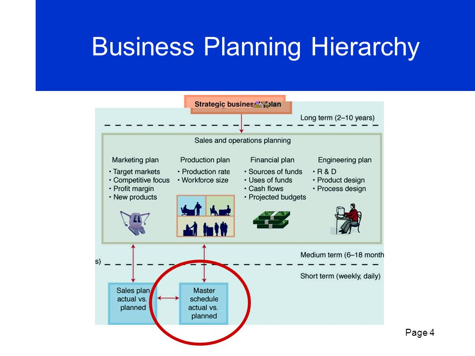 Business Planning Hierarchy