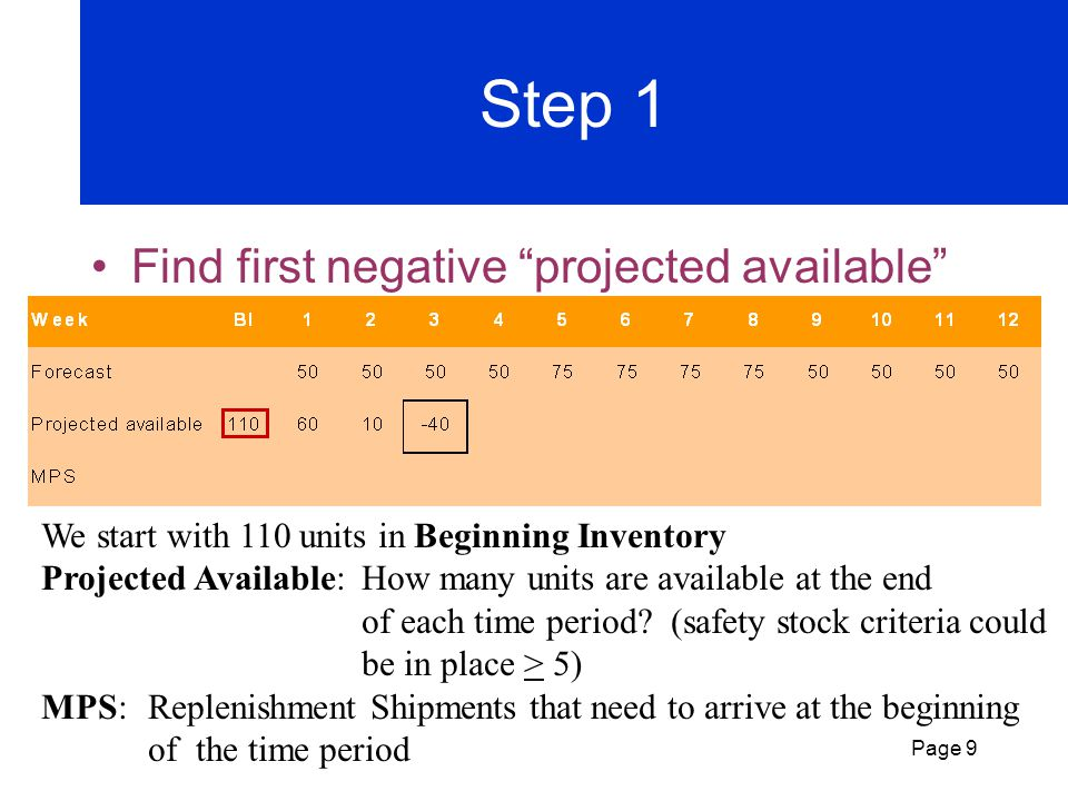 Step 1 Find first negative projected available