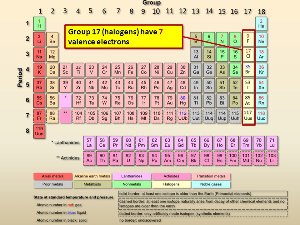 Group 17 (halogens) have 7 valence electrons