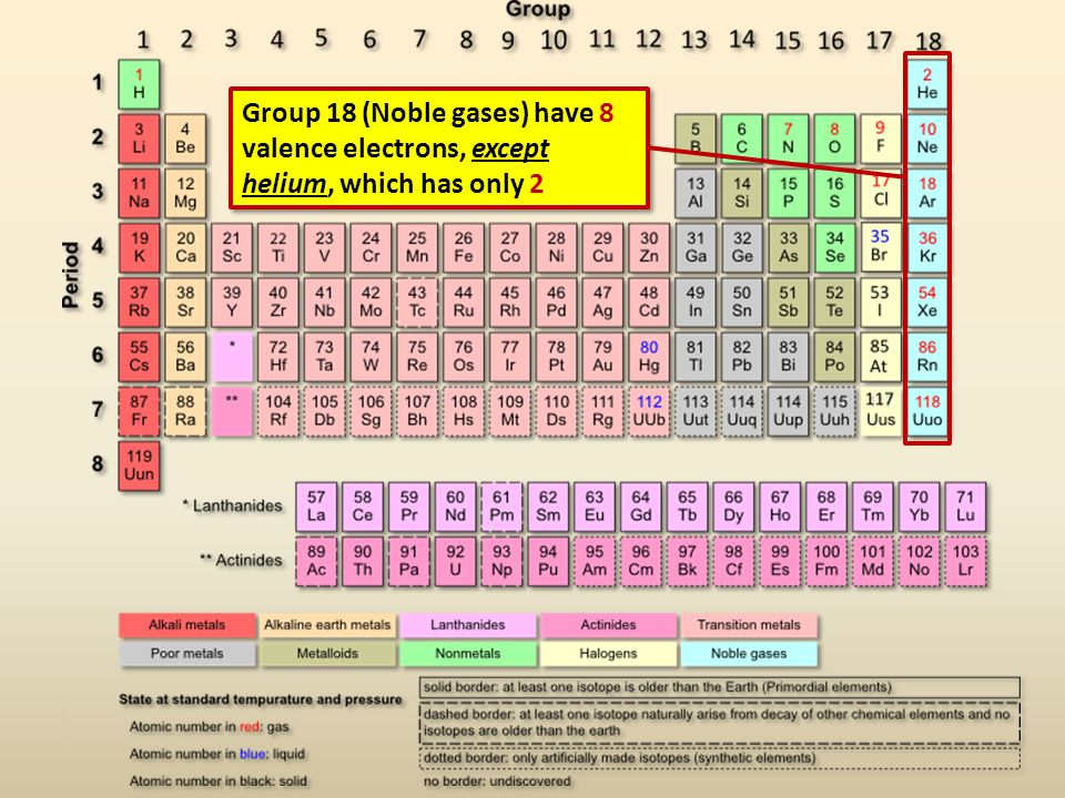 Group 18 (Noble gases) have 8 valence electrons, except helium, which has only 2