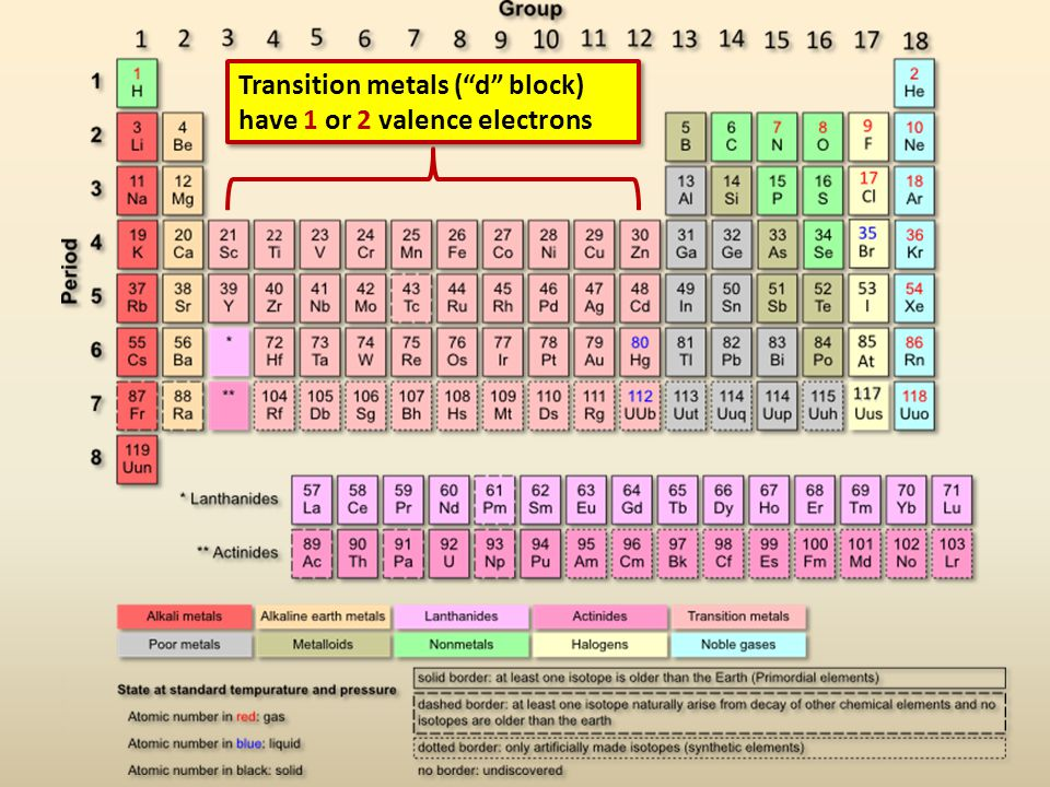Transition metals ( d block) have 1 or 2 valence electrons