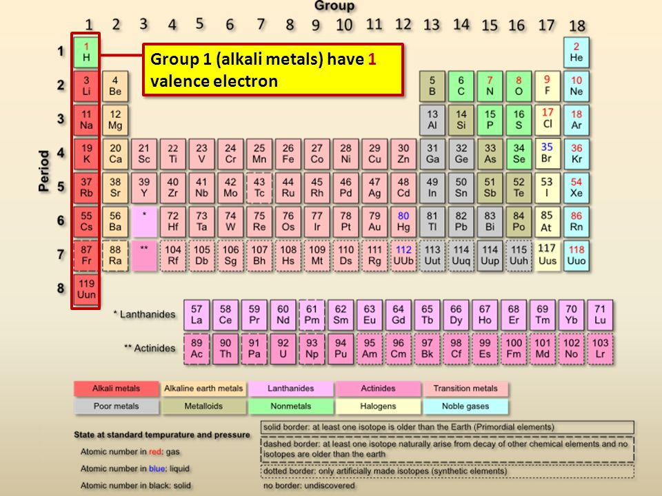 Group 1 (alkali metals) have 1 valence electron