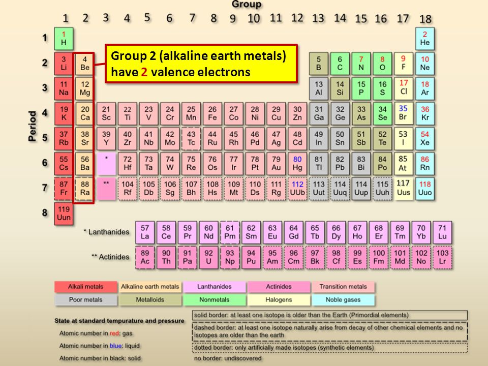Group 2 (alkaline earth metals) have 2 valence electrons