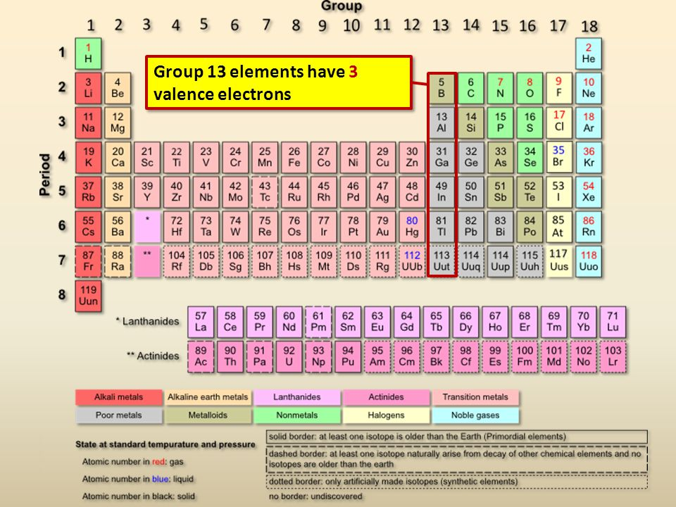 Group 13 elements have 3 valence electrons