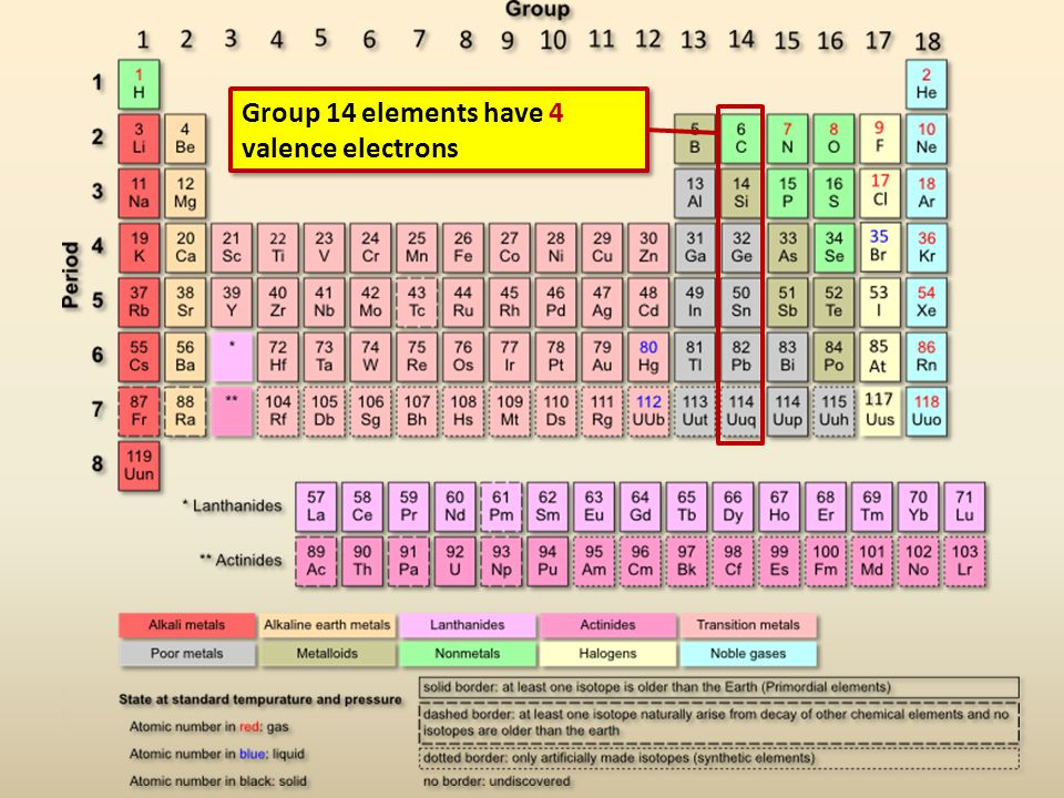 Group 14 elements have 4 valence electrons