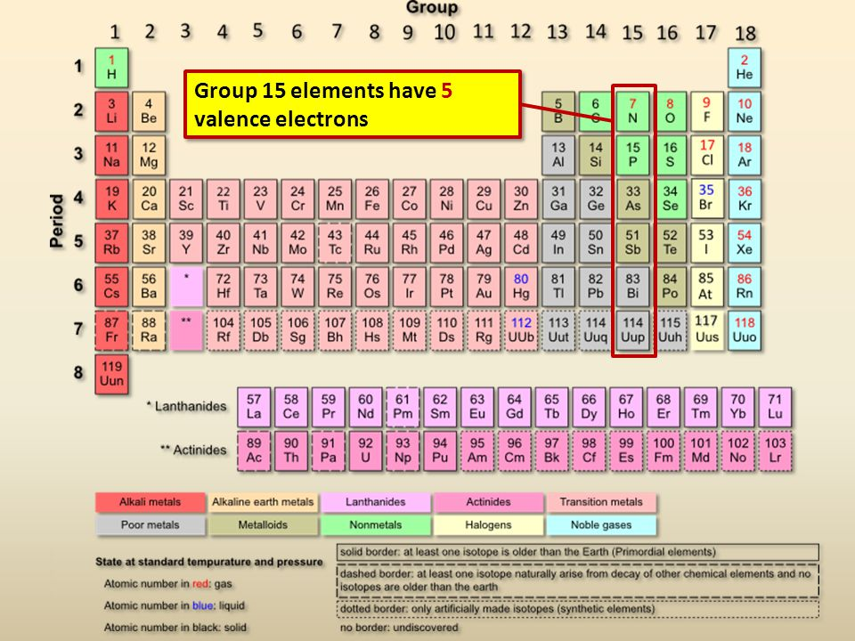 Group 15 elements have 5 valence electrons