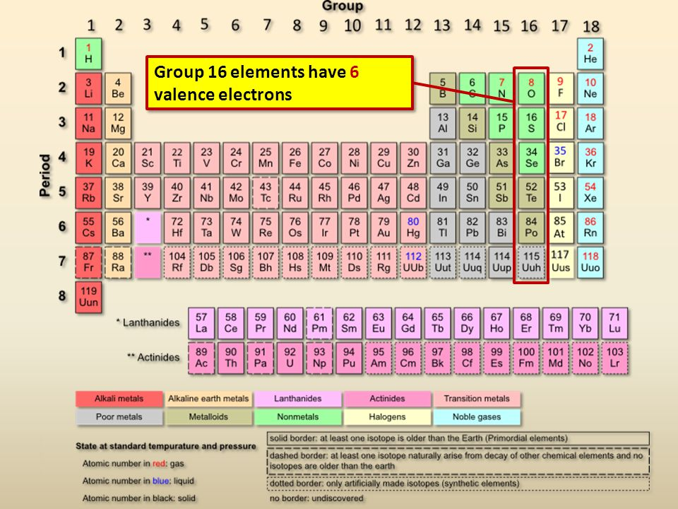 Group 16 elements have 6 valence electrons