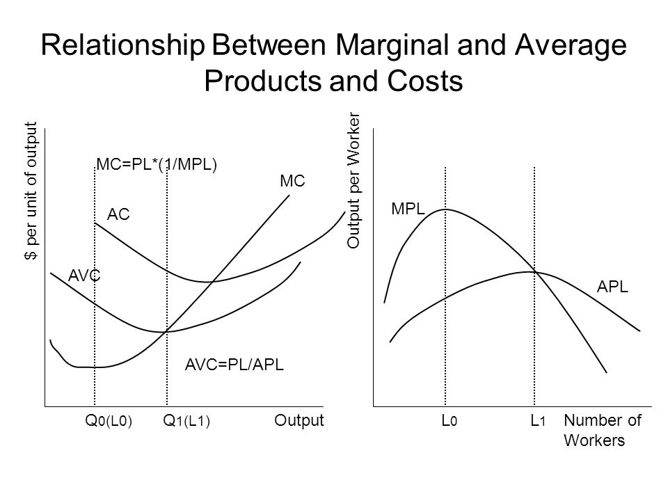 Relationship Between Marginal and Average Products and Costs