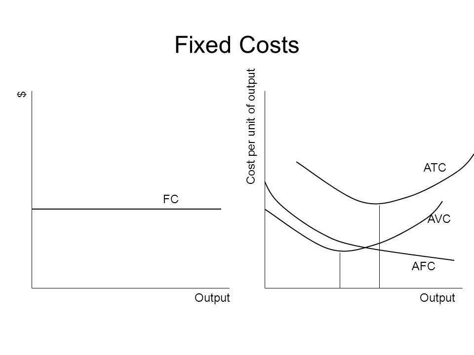 Fixed Costs $ Cost per unit of output ATC FC AVC AFC Output Output