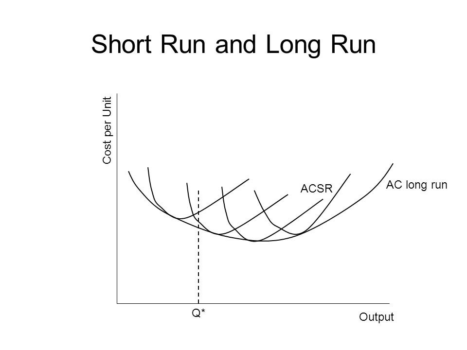 Short Run and Long Run Cost per Unit AC long run ACSR Q* Output