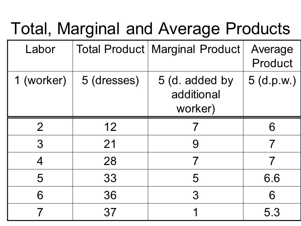 Total, Marginal and Average Products