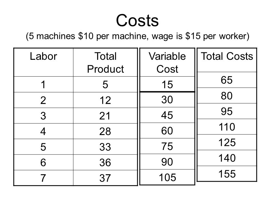 Costs (5 machines $10 per machine, wage is $15 per worker)