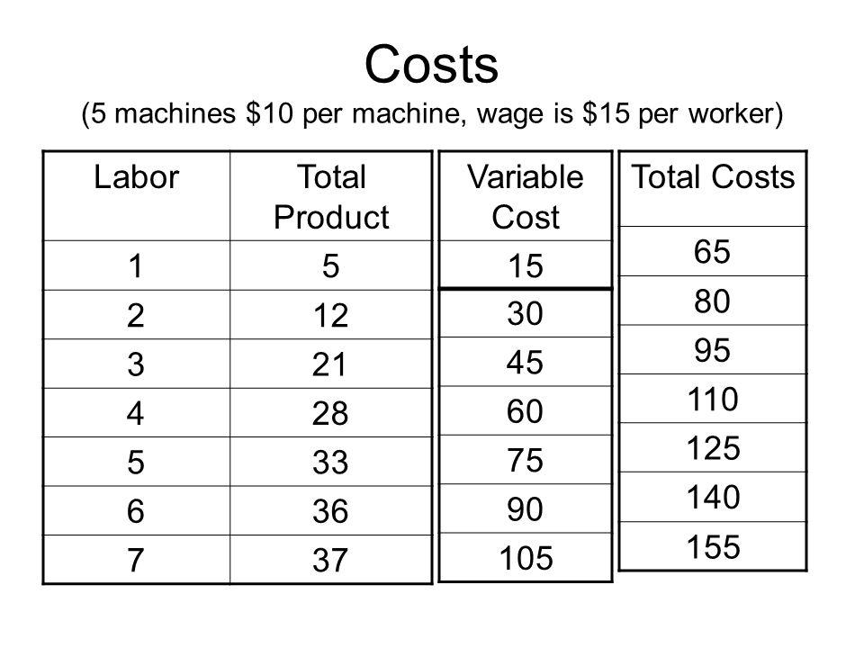Costs (5 machines $10 per machine, wage is $15 per worker)