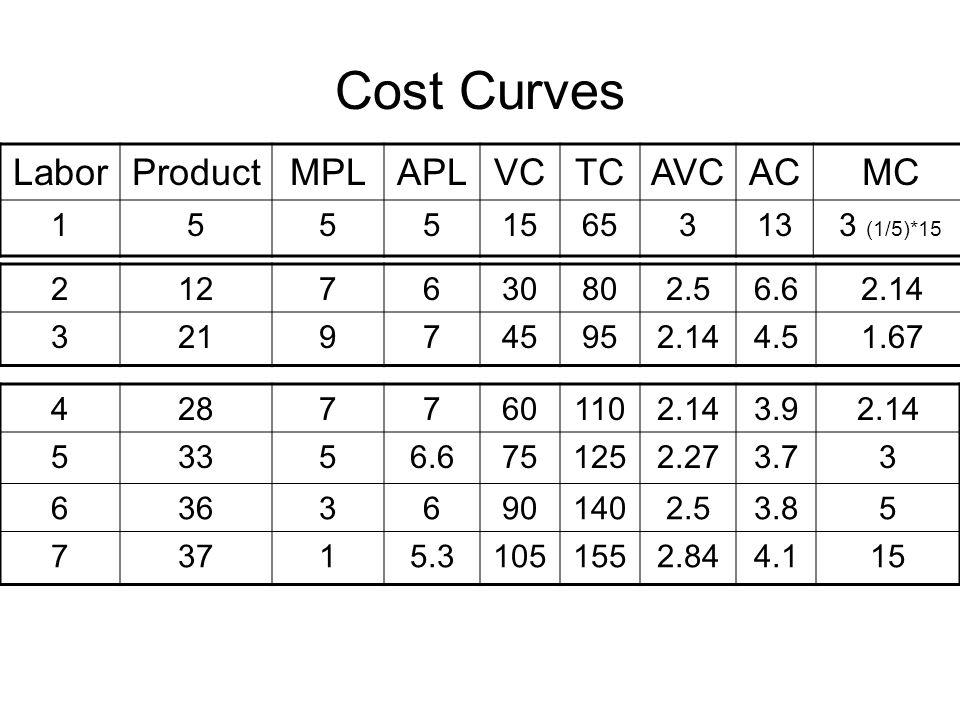 Cost Curves Labor Product MPL APL VC TC AVC AC MC 1 5 15 65 3 13