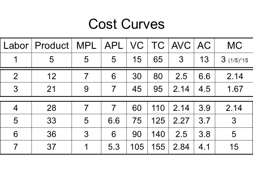 Cost Curves Labor Product MPL APL VC TC AVC AC MC