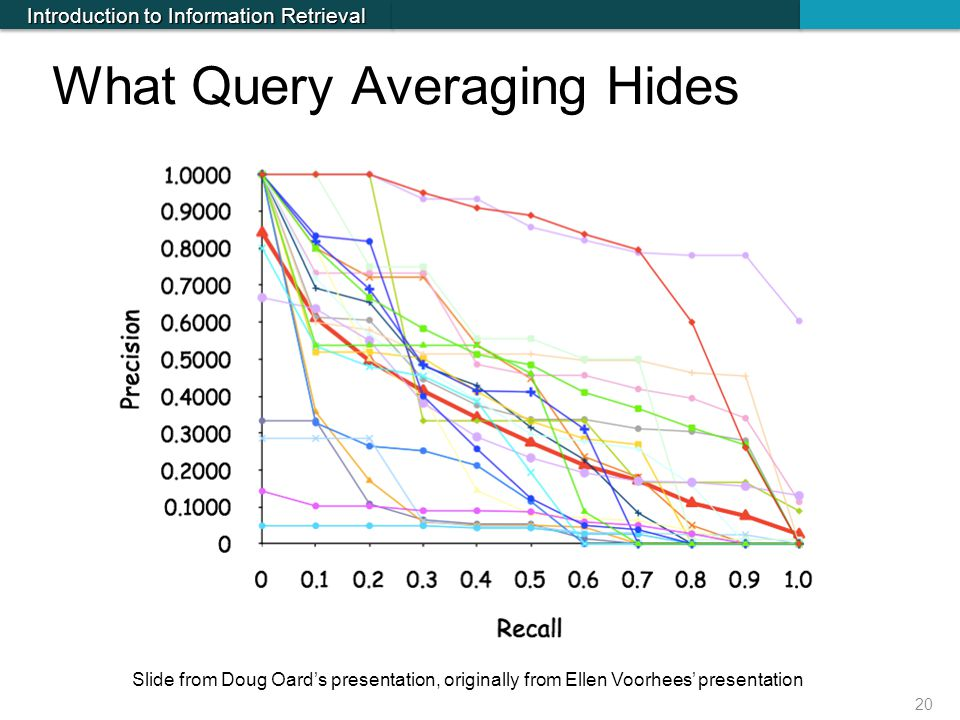 What Query Averaging Hides