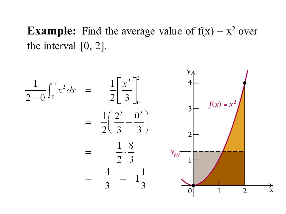 Example: Find the average value of f(x) = x2 over