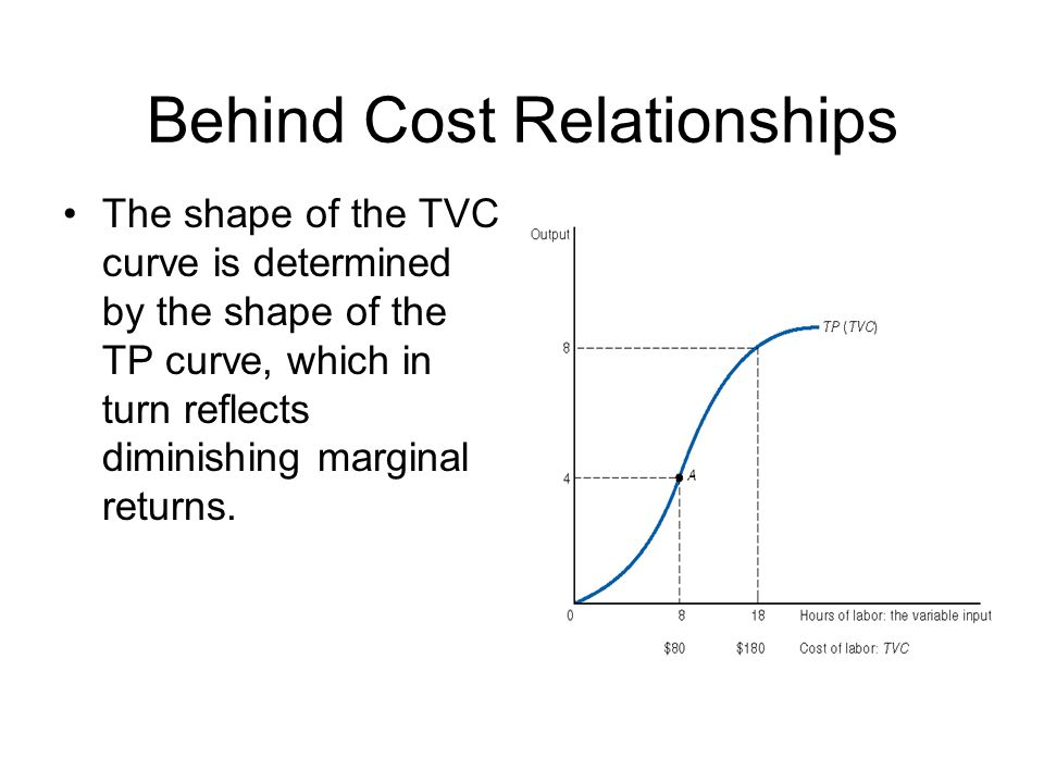 Behind Cost Relationships