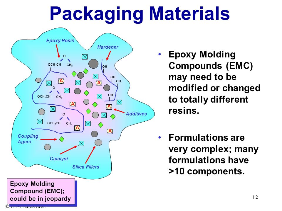 Packaging Materials Additives. O. OCH2CH. CH2. Epoxy Resin. OH. Hardener. Catalyst. A. Silica Fillers.