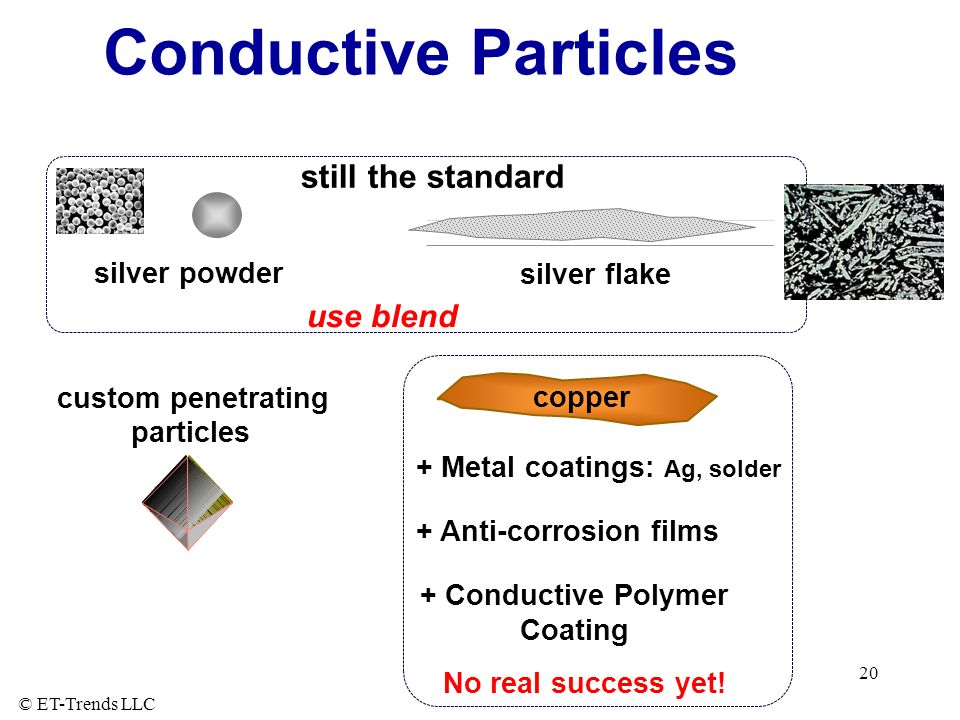 + Conductive Polymer Coating
