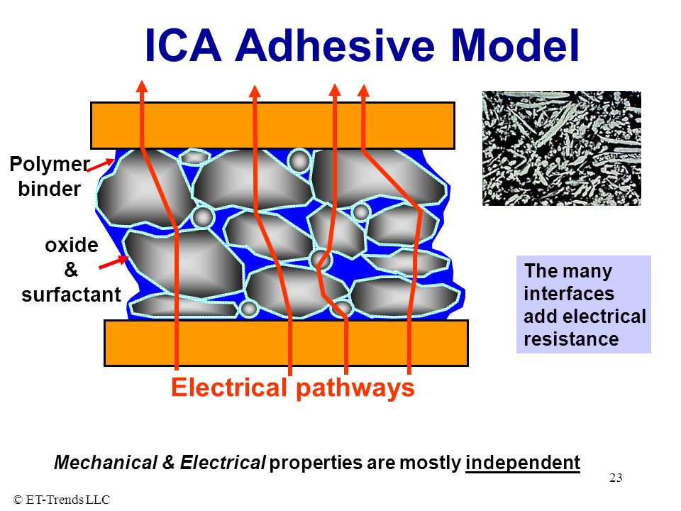 ICA Adhesive Model Electrical pathways Polymer binder oxide &
