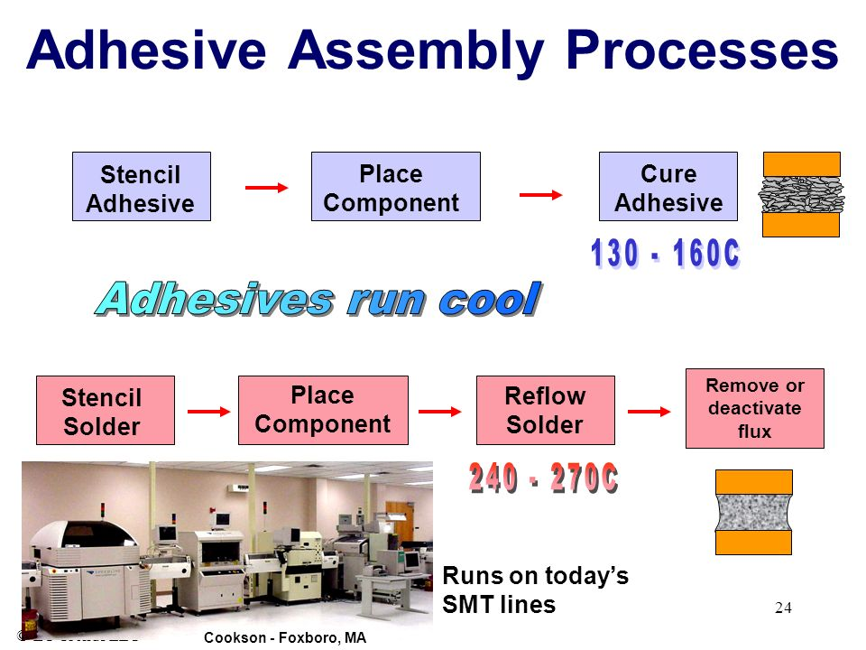 Adhesive Assembly Processes