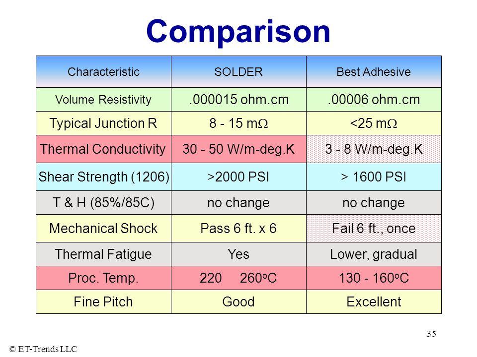 Comparison .000015 ohm.cm .00006 ohm.cm Typical Junction R 8 - 15 mW