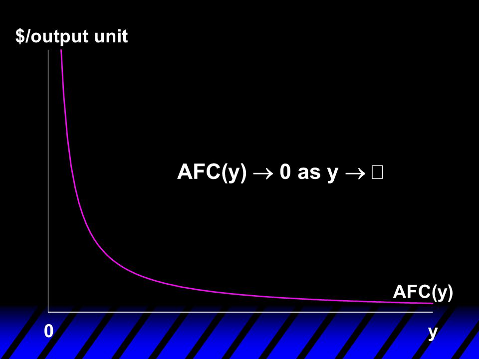 $/output unit AFC(y) ® 0 as y ® ¥ AFC(y) y