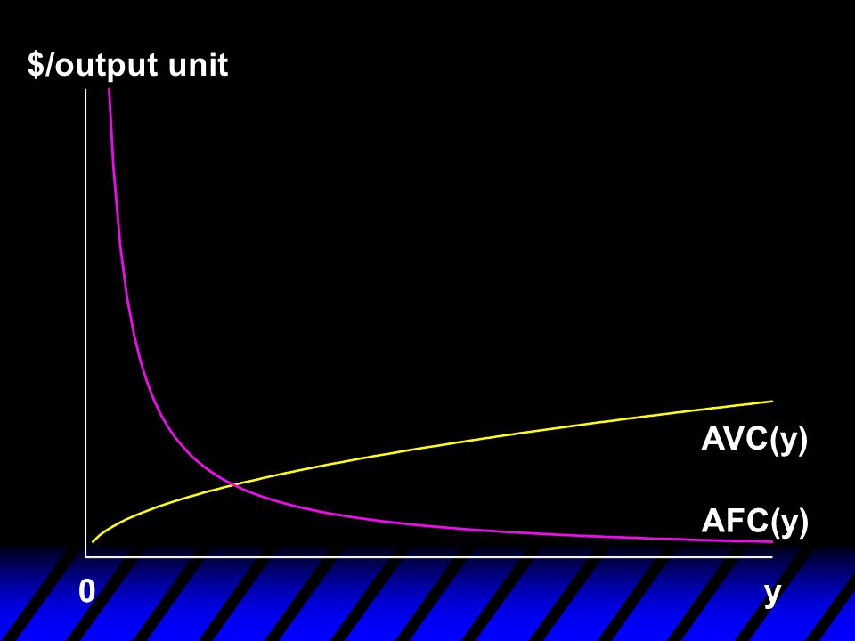 $/output unit AVC(y) AFC(y) y
