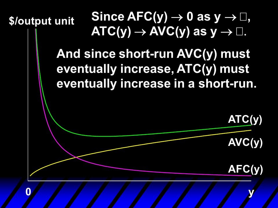 Since AFC(y) ® 0 as y ® ¥, ATC(y) ® AVC(y) as y ® ¥.