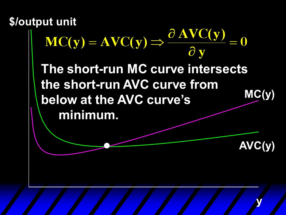 $/output unit The short-run MC curve intersects the short-run AVC curve from below at the AVC curve's.