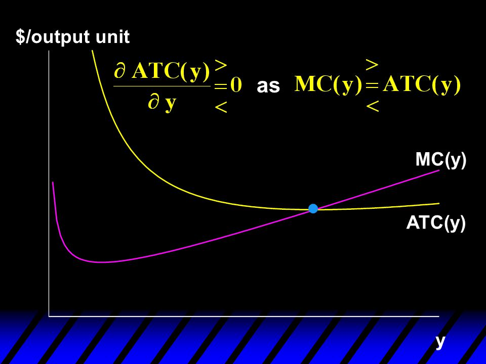$/output unit as MC(y) ATC(y) y