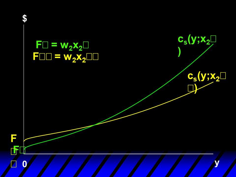 $ cs(y;x2¢) F¢ = w2x2¢ F¢¢ = w2x2¢¢ cs(y;x2¢¢) F¢¢ F¢ y