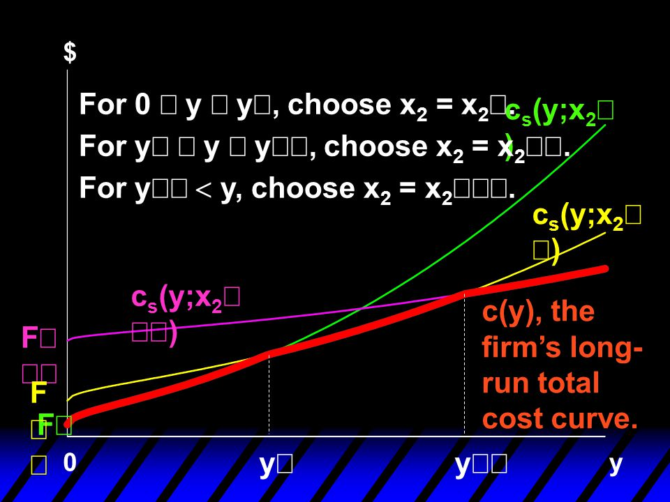 For y¢ £ y £ y¢¢, choose x2 = x2¢¢. For y¢¢ < y, choose x2 = x2¢¢¢.