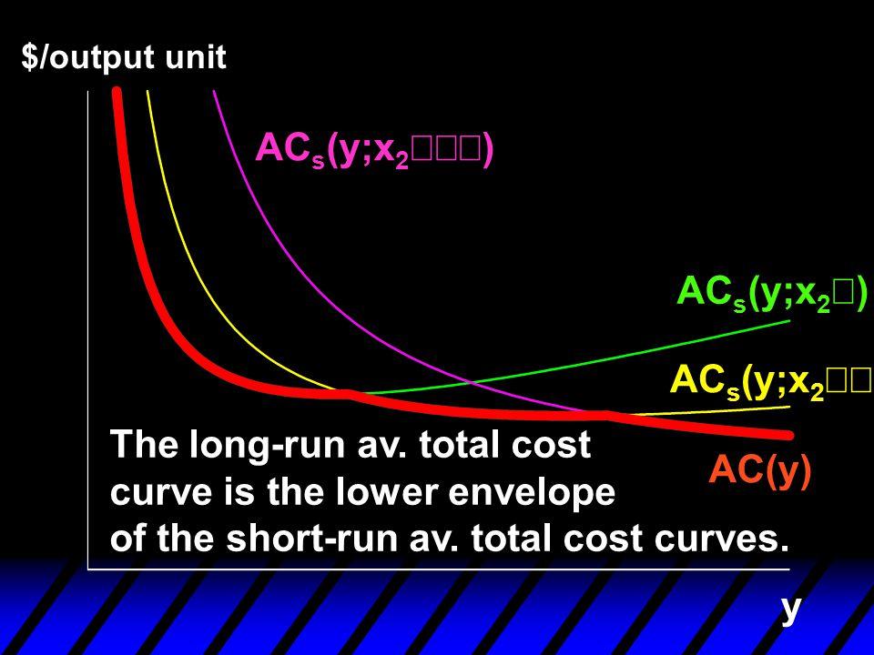 ACs(y;x2¢¢¢) ACs(y;x2¢) ACs(y;x2¢¢)