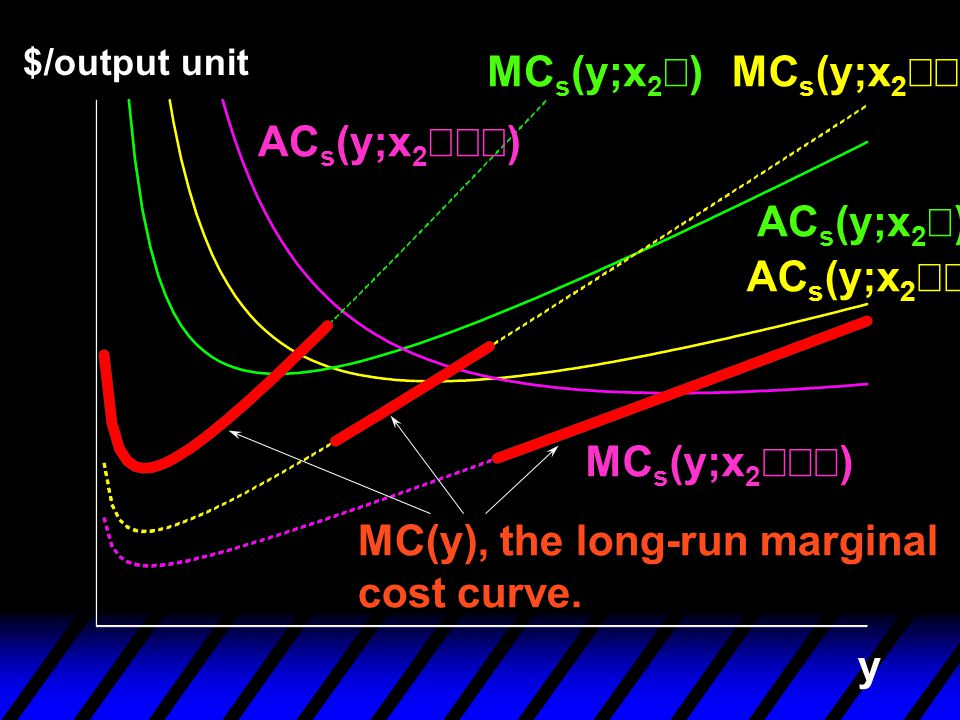 MC(y), the long-run marginal cost curve.