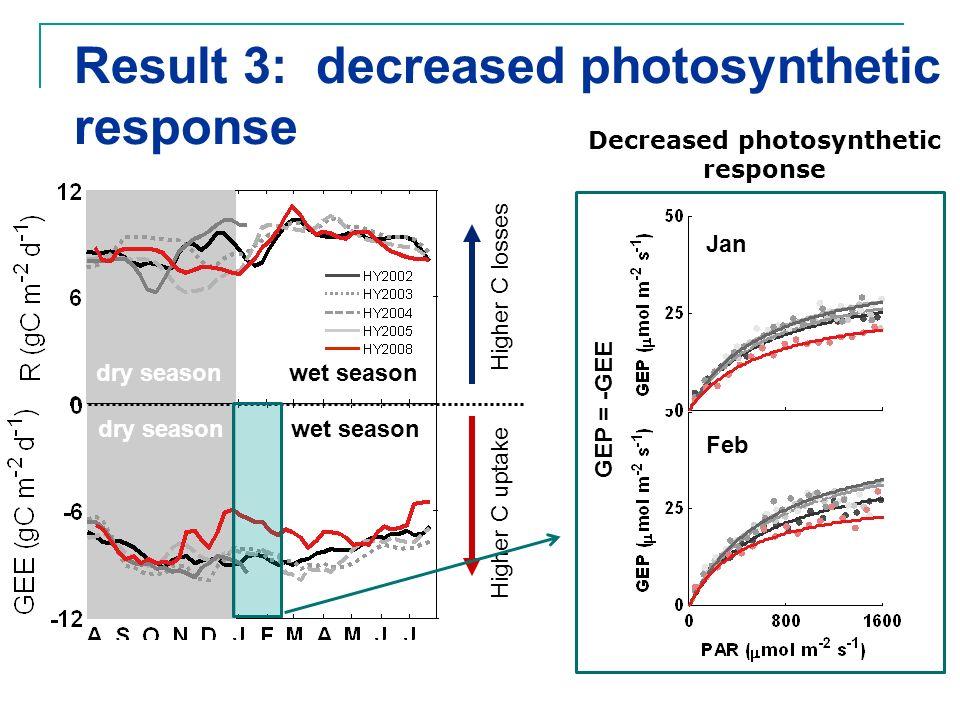 Decreased photosynthetic response