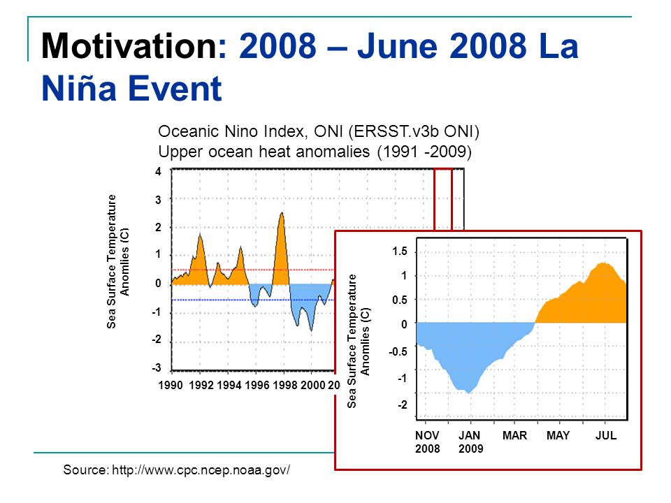 Motivation: 2008 – June 2008 La Niña Event