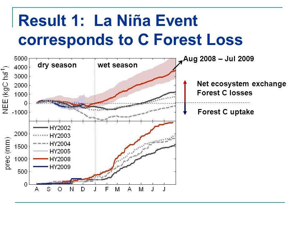 Result 1: La Niña Event corresponds to C Forest Loss