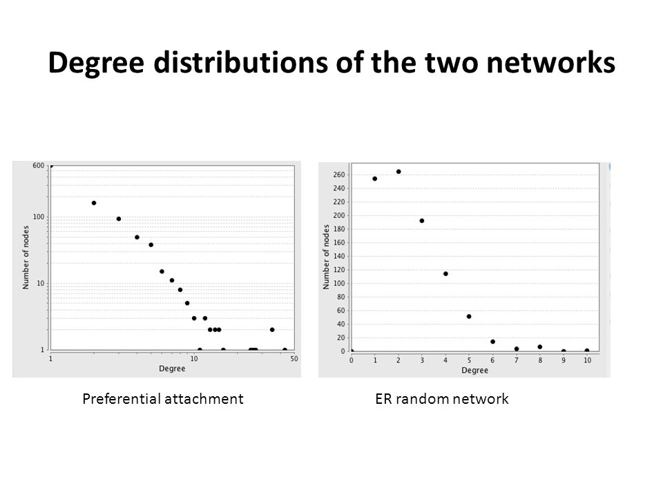 Degree distributions of the two networks