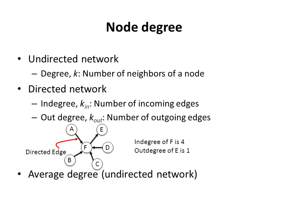 Node degree Undirected network Directed network