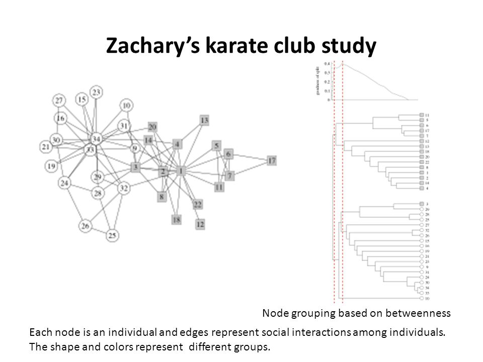 Zachary's karate club study