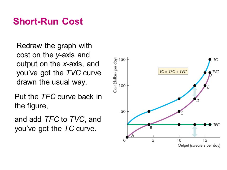 Short-Run Cost Redraw the graph with cost on the y-axis and output on the x-axis, and you've got the TVC curve drawn the usual way.