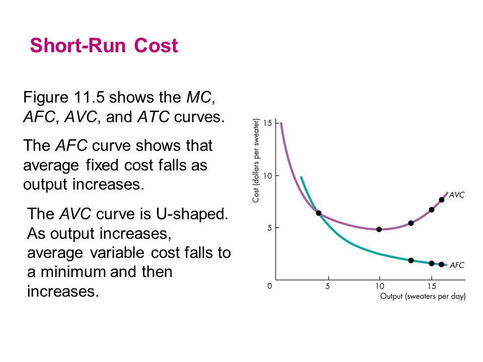 Short-Run Cost Figure 11.5 shows the MC, AFC, AVC, and ATC curves. The AFC curve shows that average fixed cost falls as output increases.