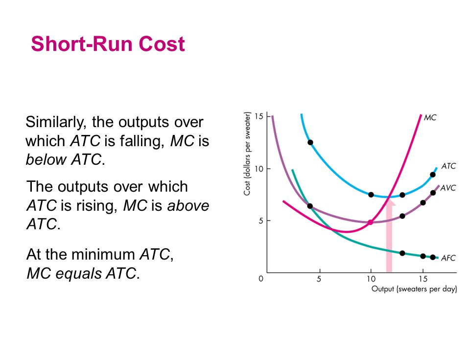 Short-Run Cost Similarly, the outputs over which ATC is falling, MC is below ATC. The outputs over which ATC is rising, MC is above ATC.