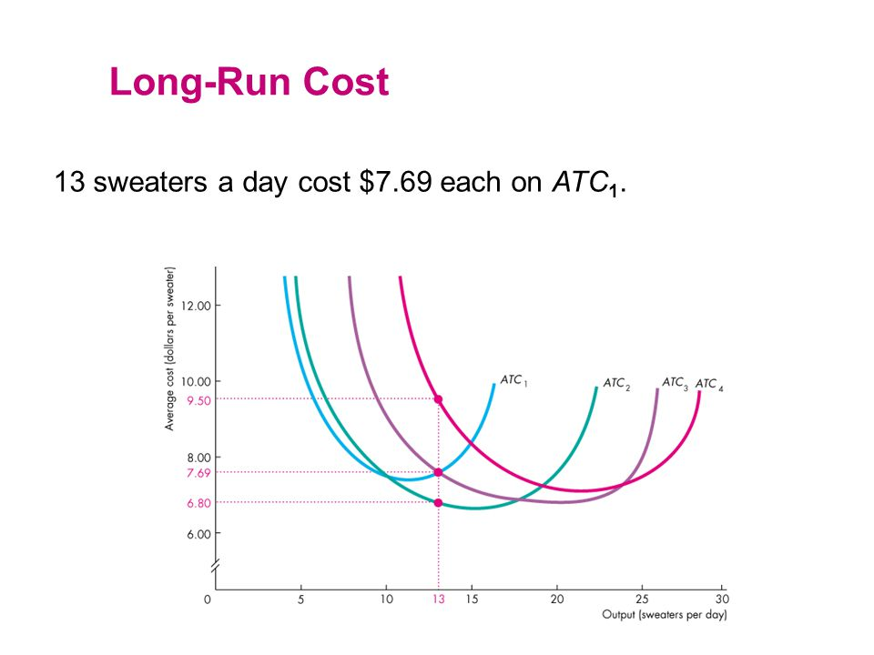 Long-Run Cost 13 sweaters a day cost $7.69 each on ATC1.