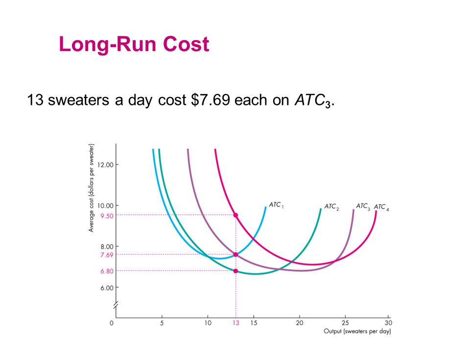Long-Run Cost 13 sweaters a day cost $7.69 each on ATC3.